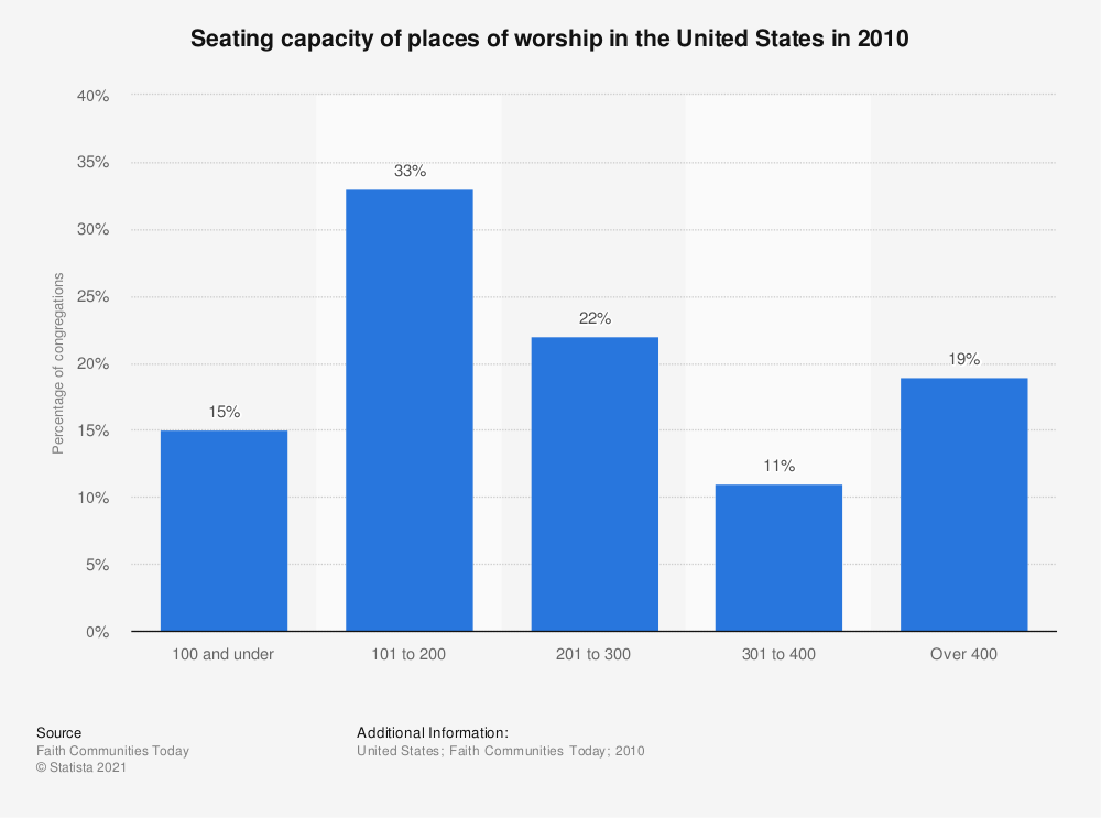 Statistic: Seating capacity of places of worship in the United States in 2010 | Statista