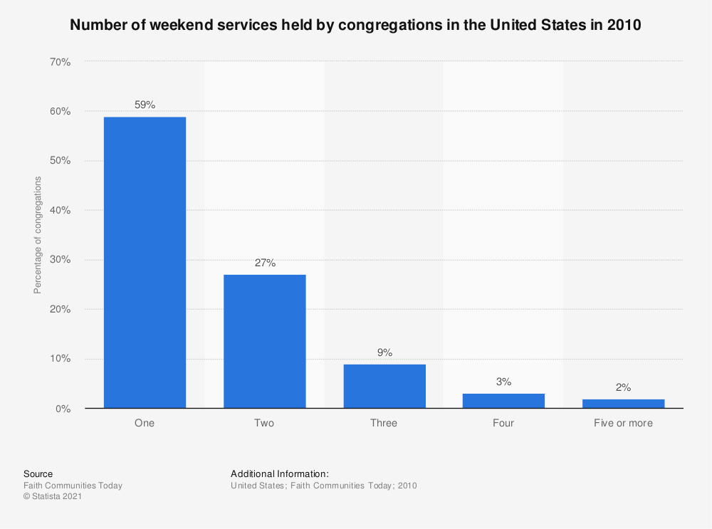 Statistic: Number of weekend services held by congregations in the United States in 2010 | Statista