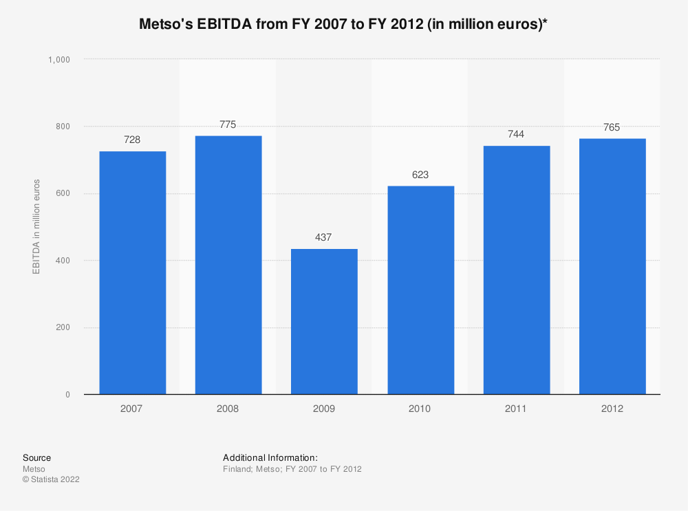 Statistic: Metso's EBITDA from FY 2007 to FY 2012 (in million euros)* | Statista