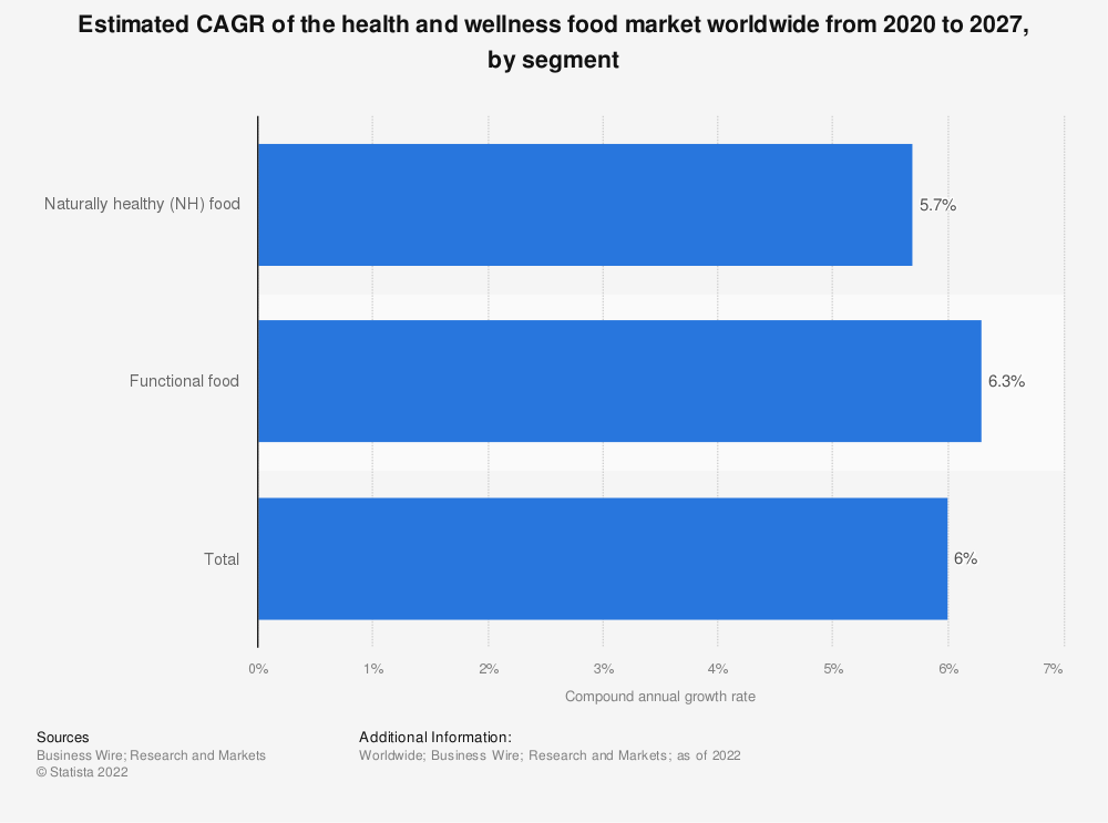 Statistic: Estimated CAGR of the health and wellness food market worldwide from 2011 to 2015, by segment | Statista