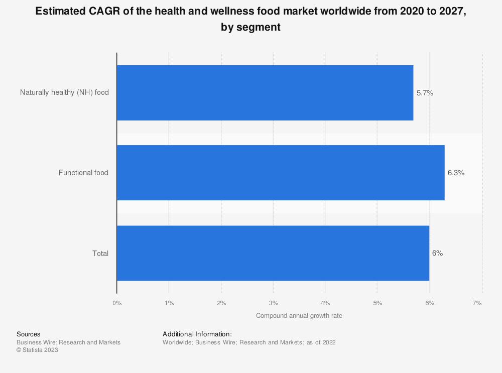 Health And Wellness Food Market Segment Cagr 2011 2015 Forecast