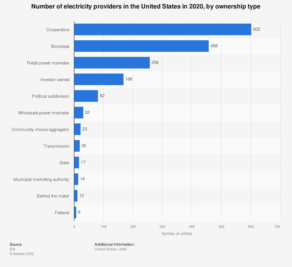 Statistic: Number of U.S. electricity providers in 2018, by ownership type | Statista
