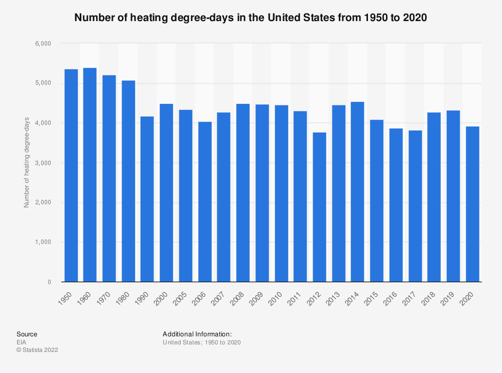 Statistic: Number of heating degree-days in the U.S. from 1950 to 2018 | Statista