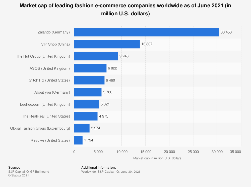Statistic: Market cap of leading fashion e-commerce companies worldwide as of March 2021 (in million U.S. dollars) | Statista