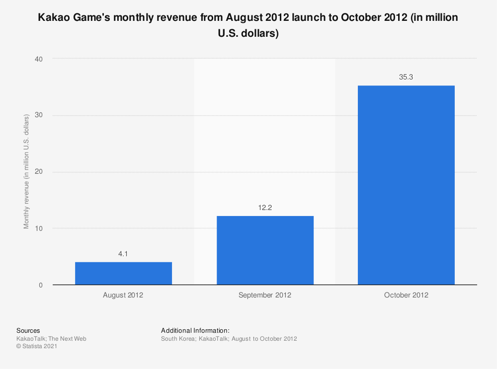 Statistic: Kakao Game's monthly revenue from August 2012 launch to October 2012 (in million U.S. dollars) | Statista