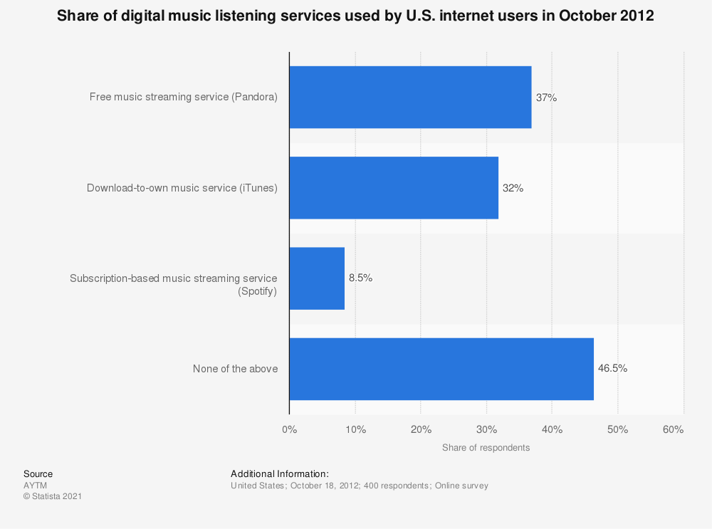 Statistic: Share of digital music listening services used by U.S. internet users in October 2012 | Statista