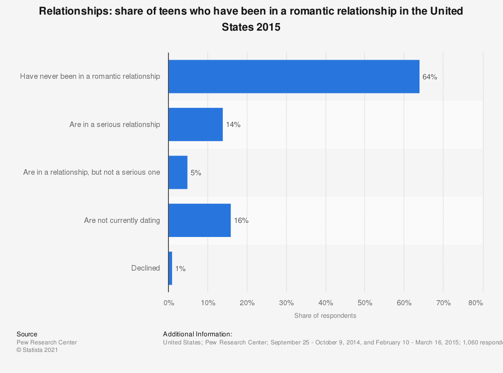 Statistic: Relationships: share of teens who have been in a romantic relationship in the United States 2015 | Statista