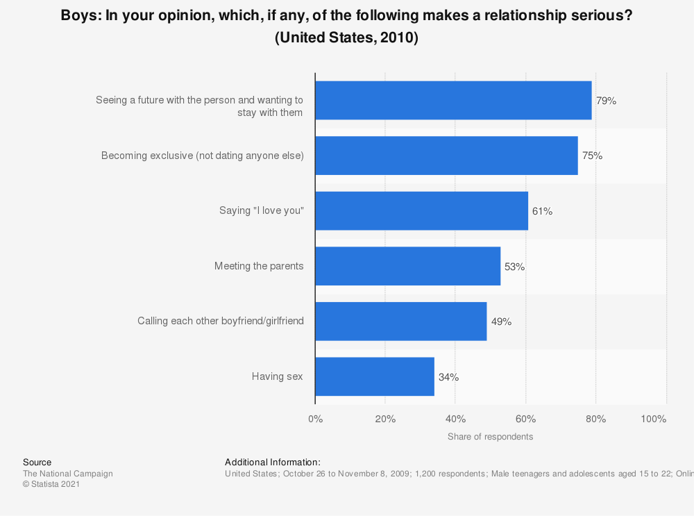 Statistic: Boys: In your opinion, which, if any, of the following makes a relationship serious? (United States, 2010) | Statista