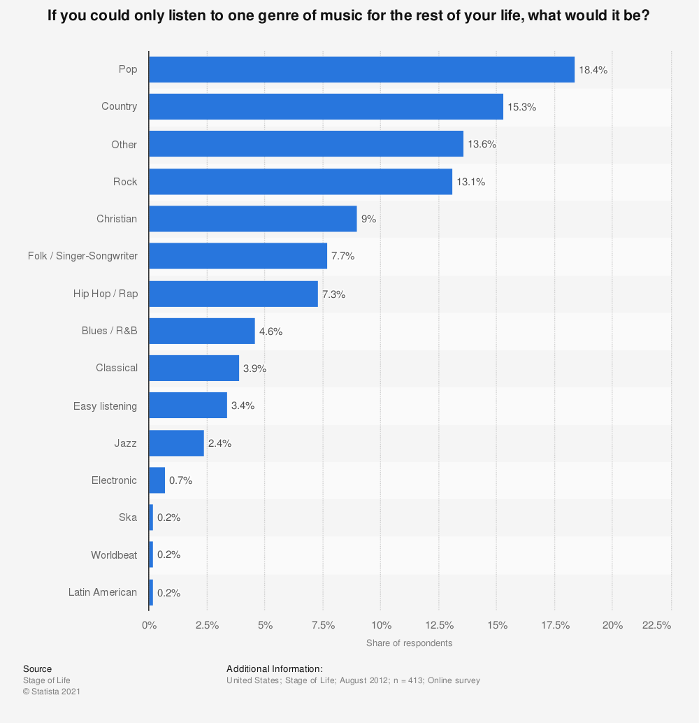 Statistic: If you could only listen to one genre of music for the rest of your life, what would it be? | Statista