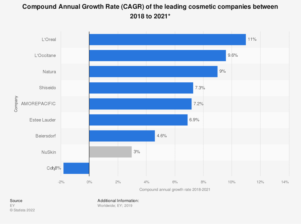 Statistic: Compound Annual Growth Rate (CAGR) of the leading cosmetic companies between 2015 to 2018* | Statista