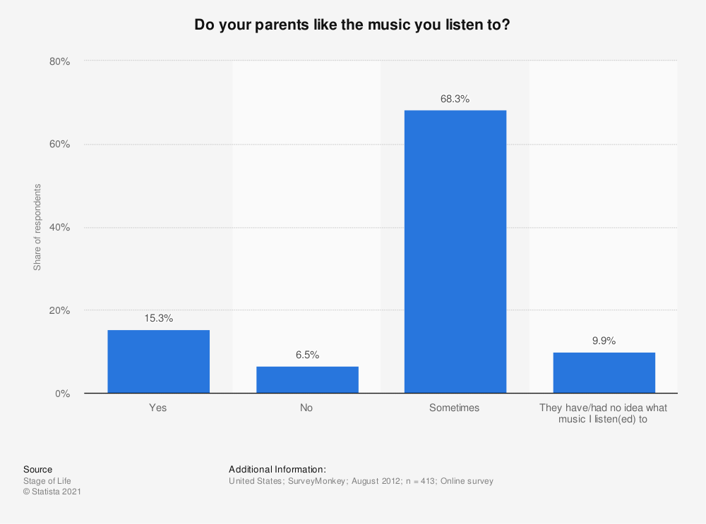 Statistic: Do your parents like the music you listen to? | Statista