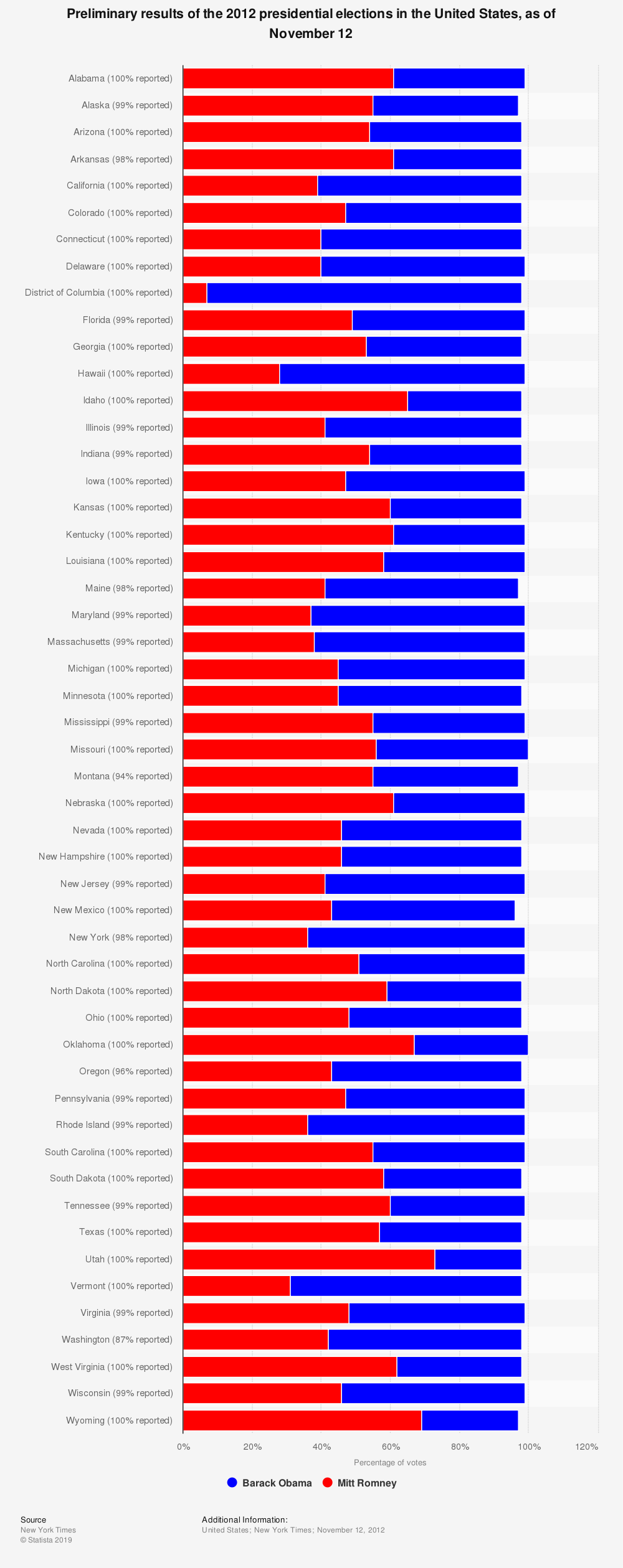 Statistic: Preliminary results of the 2012 presidential elections in the United States, as of November 12   Statista