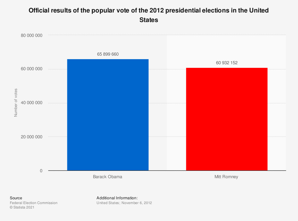 Statistic: Official results of the popular vote of the 2012 presidential elections in the United States | Statista