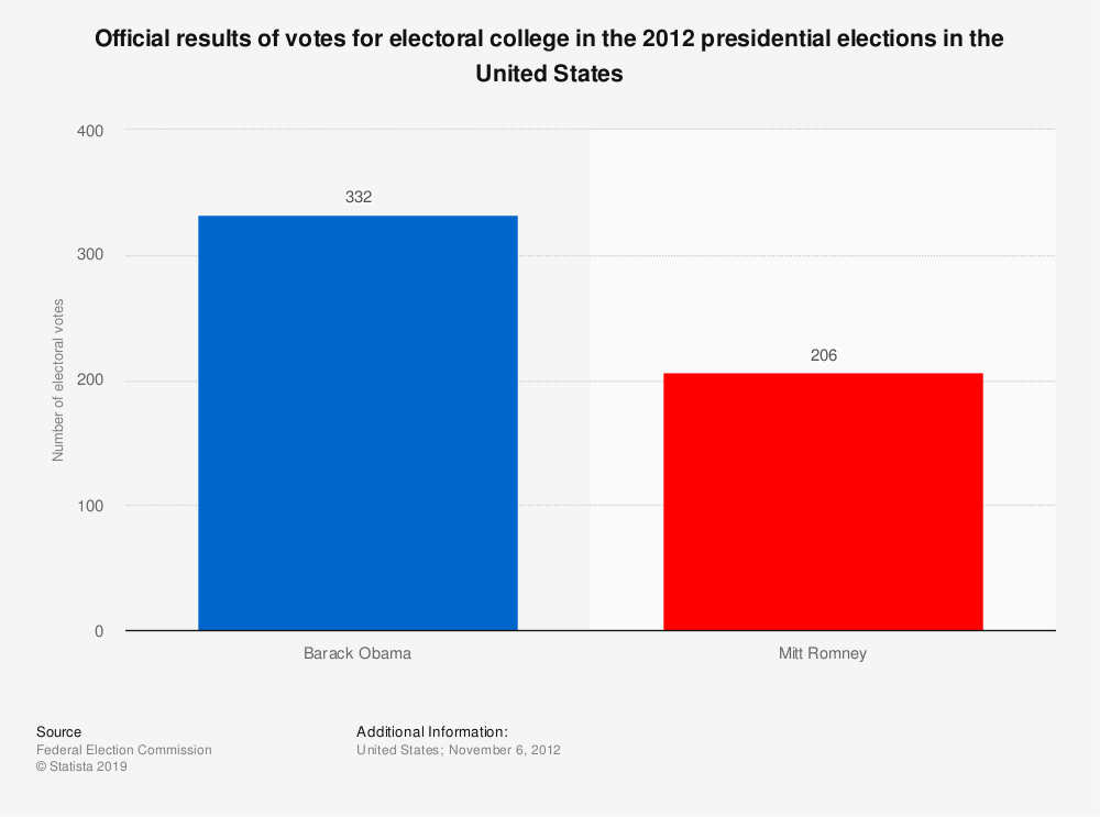 Statistic: Official results of votes for electoral college in the 2012 presidential elections in the United States | Statista