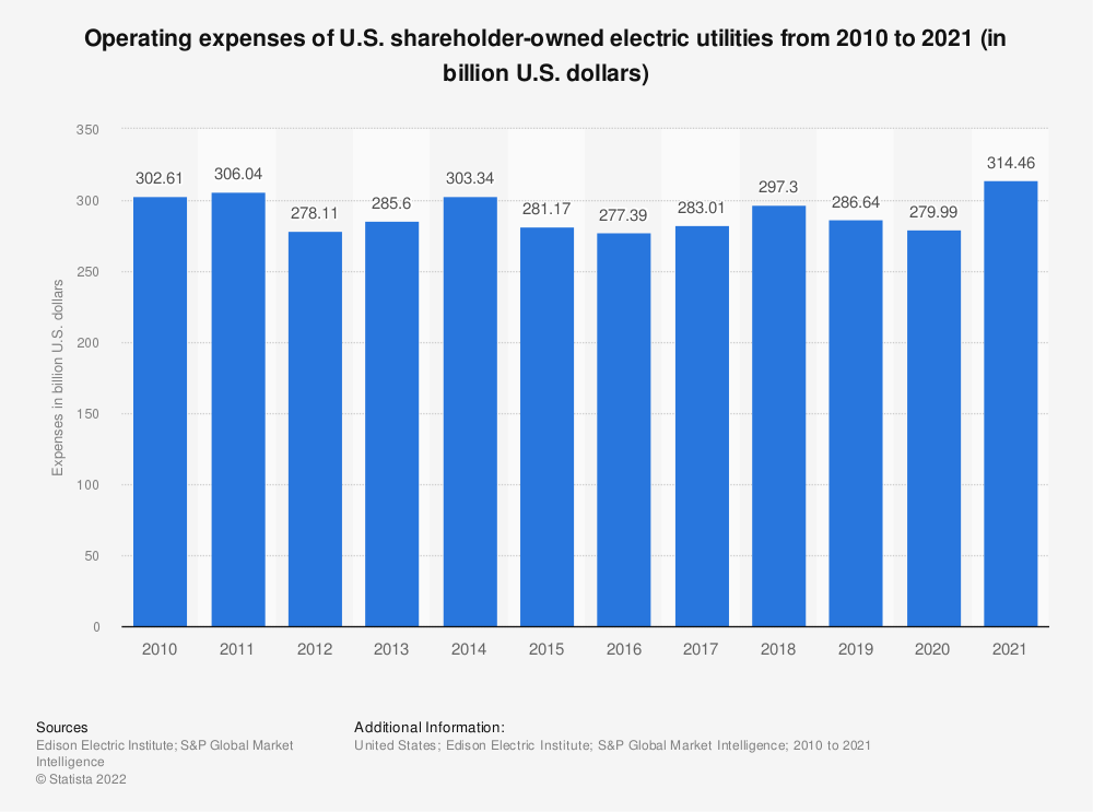 Statistic: Operating expenses of U.S. shareholder-owned utilities from 2010 to 2018 (in million U.S. dollars) | Statista