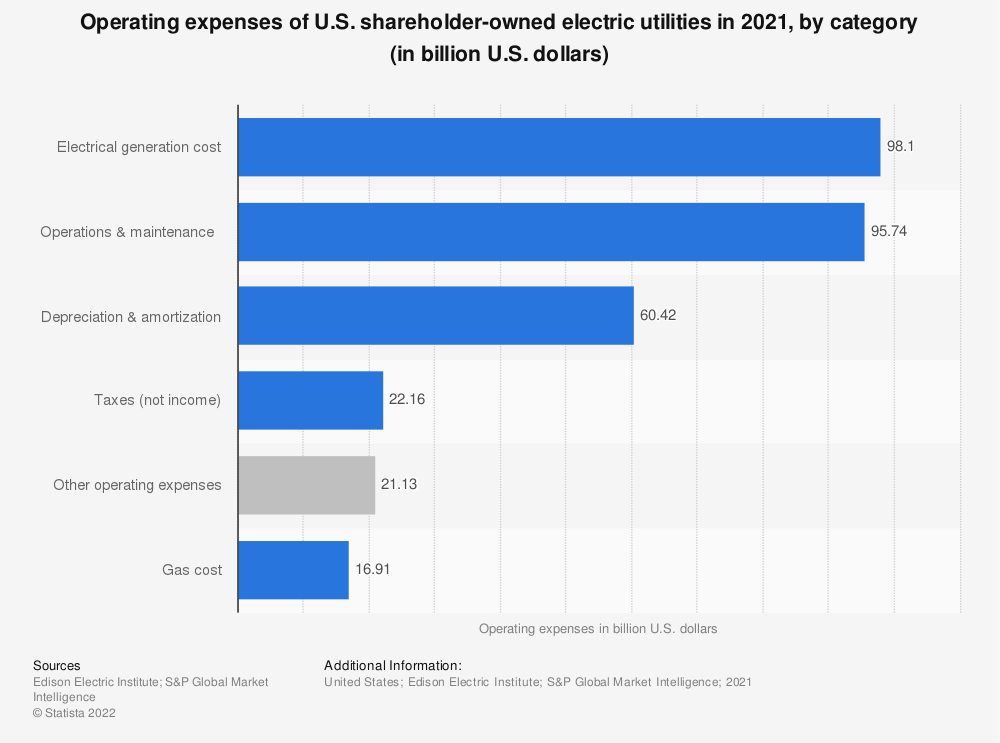 Statistic: Operating expenses of U.S. shareholder-owned utilities in 2018, by category (in million U.S. dollars) | Statista