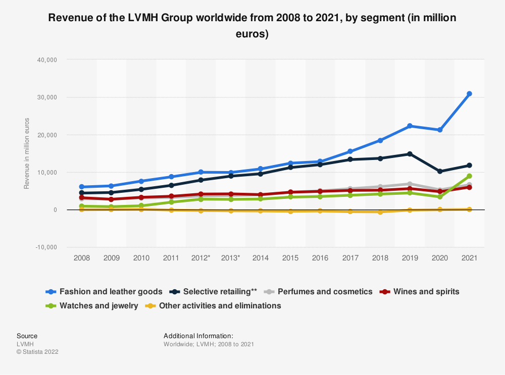 Statistic: Revenue of the LVMH Group worldwide from 2008 to 2019, by segment (in million euros) | Statista