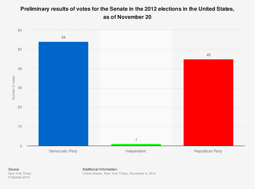 Statistic: Preliminary results of votes for the Senate in the 2012 elections in the United States, as of November 20 | Statista