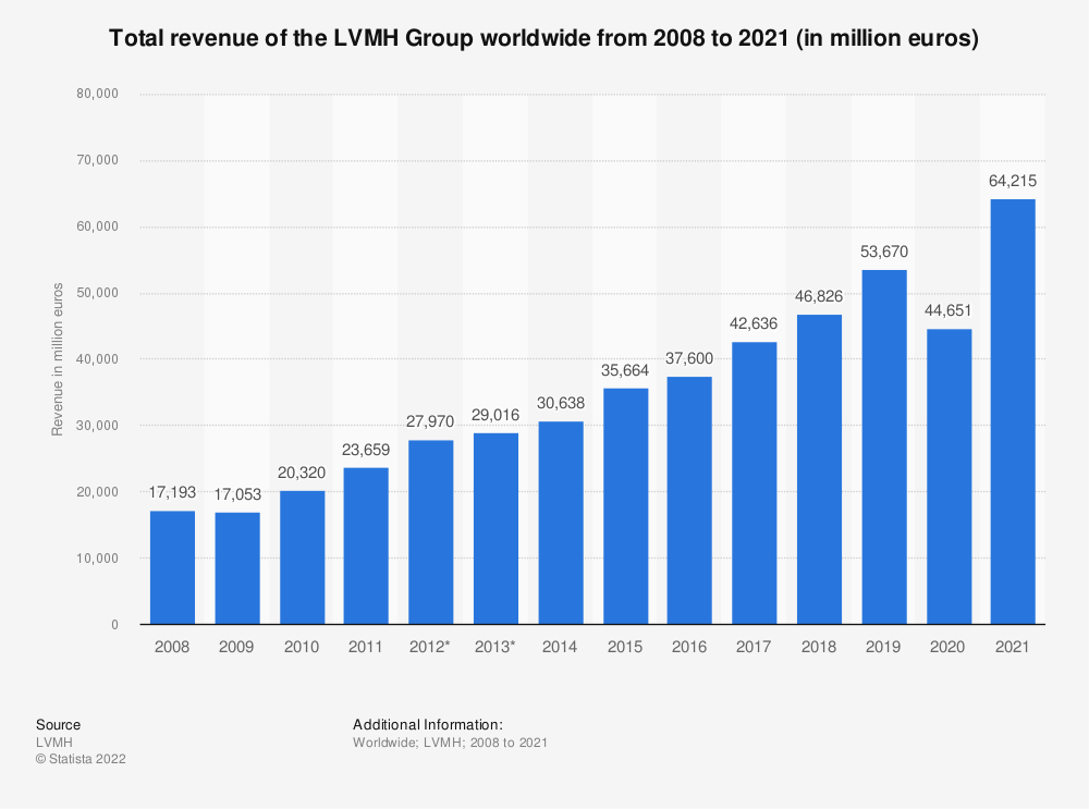 Statistic: Total revenue of the LVMH Group worldwide from 2008 to 2020 (in million euros) | Statista