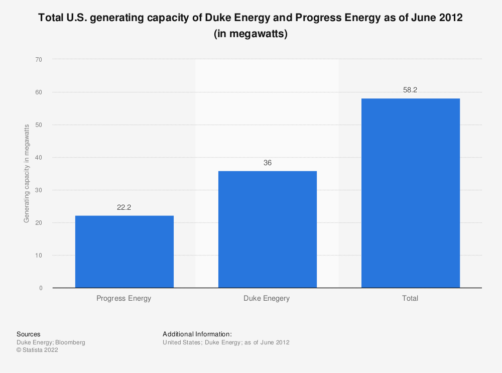 Statistic: Total U.S. generating capacity of Duke Energy and Progress Energy as of June 2012 (in megawatts) | Statista