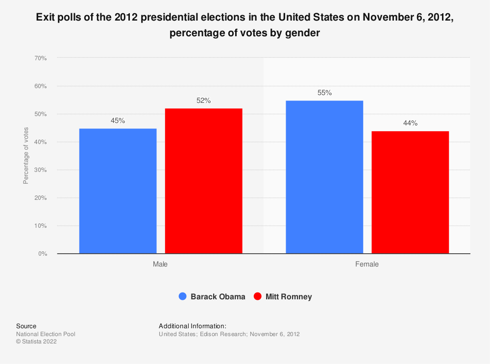 Statistic: Exit polls of the 2012 presidential elections in the United States on November 6, 2012, percentage of votes by gender | Statista