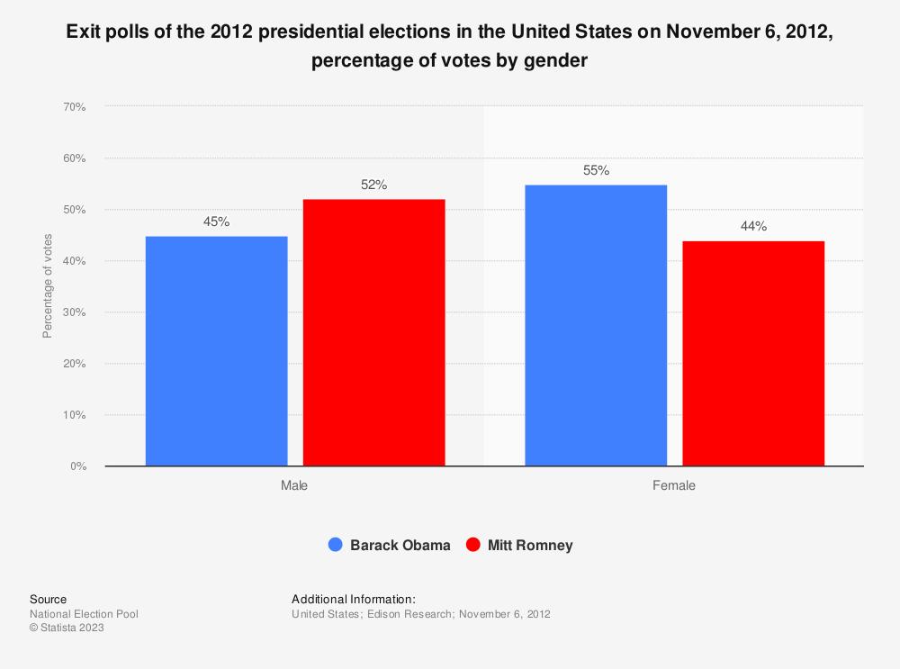 Election 2012 exit polls: voter turnout by gender