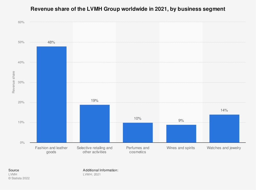Statistic: Revenue share of the LVMH Group worldwide in 2018, by business segment | Statista