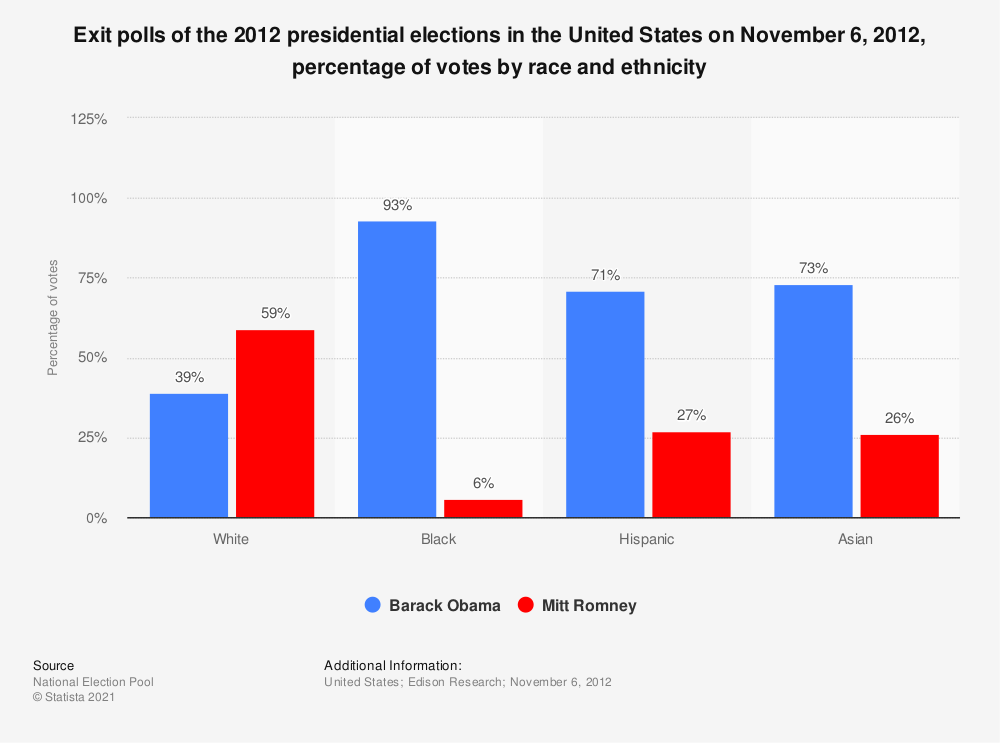 Statistic: Exit polls of the 2012 presidential elections in the United States on November 6, 2012, percentage of votes by race and ethnicity | Statista