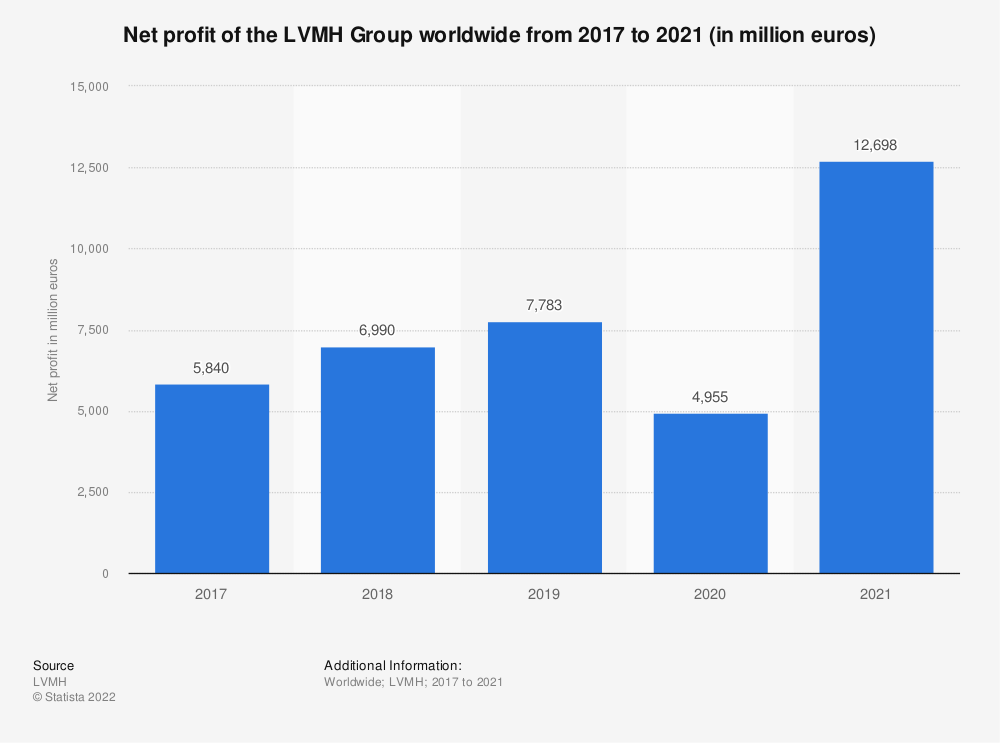 Statistic: Net profit of the LVMH Group worldwide from 2017 to 2019 (in million euros)* | Statista
