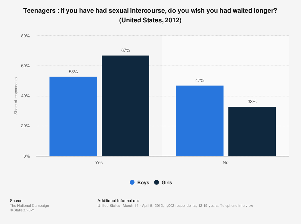 Statistic: Teenagers : If you have had sexual intercourse, do you wish you had waited longer? (United States, 2012) | Statista