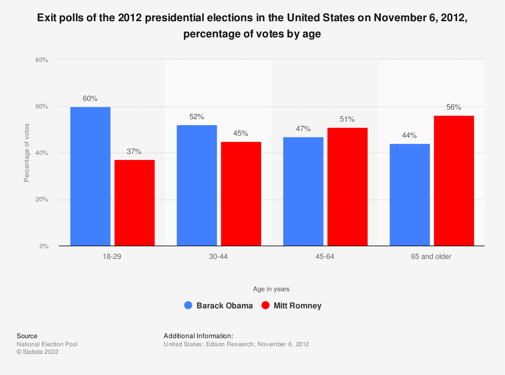 Statistic: Exit polls of the 2012 presidential elections in the United States on November 6, 2012, percentage of votes by age | Statista