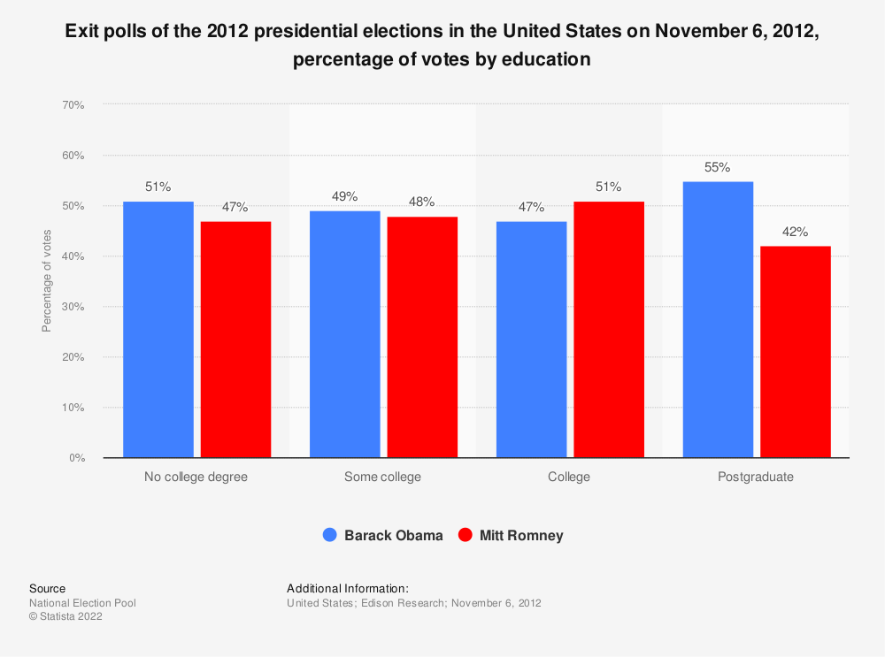 Statistic: Exit polls of the 2012 presidential elections in the United States on November 6, 2012, percentage of votes by education | Statista