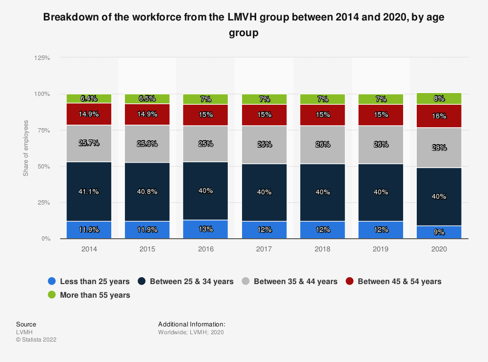 Statistic: Age of the LVMH Group's workforce worldwide in 2015 | Statista