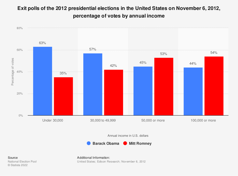 Statistic: Exit polls of the 2012 presidential elections in the United States on November 6, 2012, percentage of votes by annual income | Statista