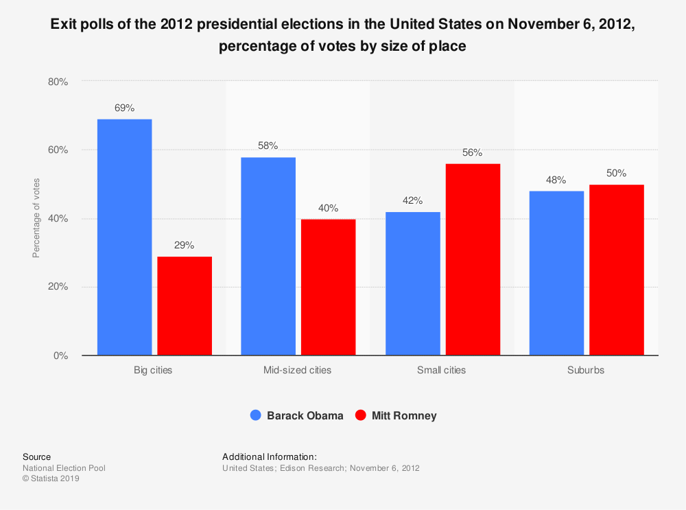 Statistic: Exit polls of the 2012 presidential elections in the United States on November 6, 2012, percentage of votes by size of place | Statista