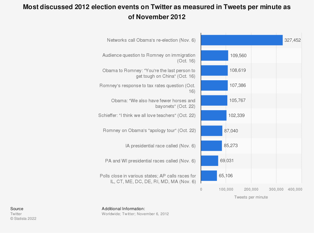 Statistic: Most discussed 2012 election events on Twitter as measured in Tweets per minute as of November 2012 | Statista
