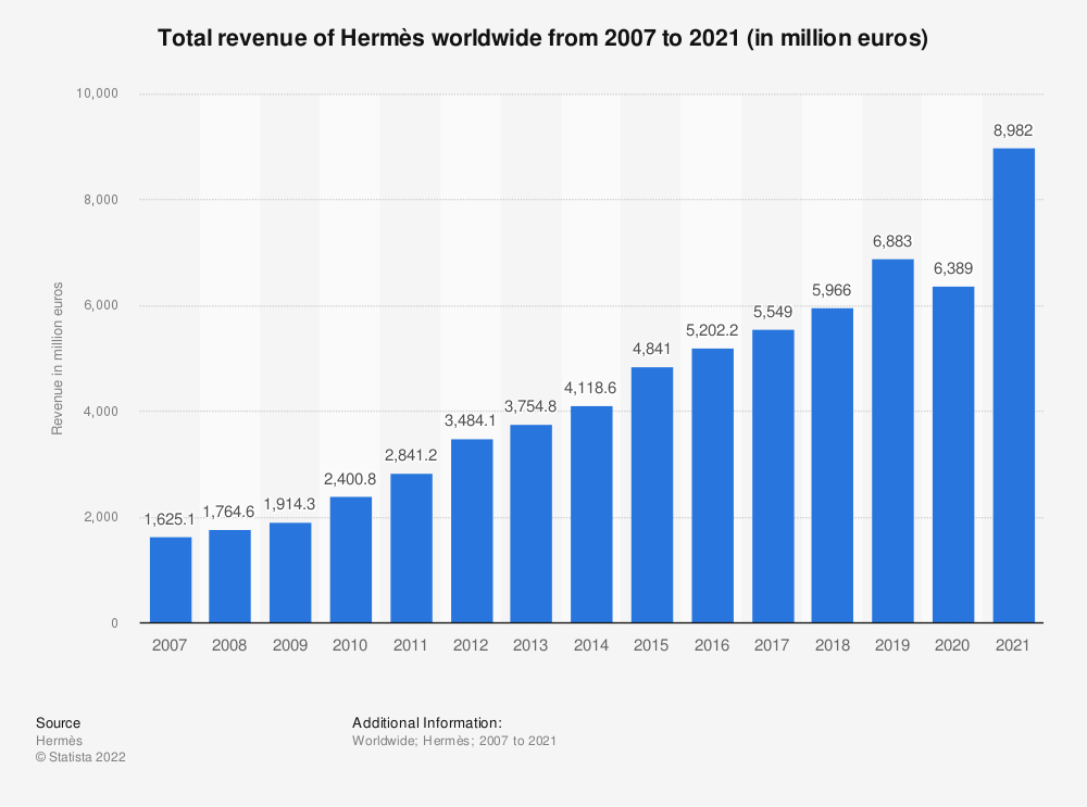 Statistic: Total revenue of Hermès worldwide from 2007 to 2020 (in million euros) | Statista