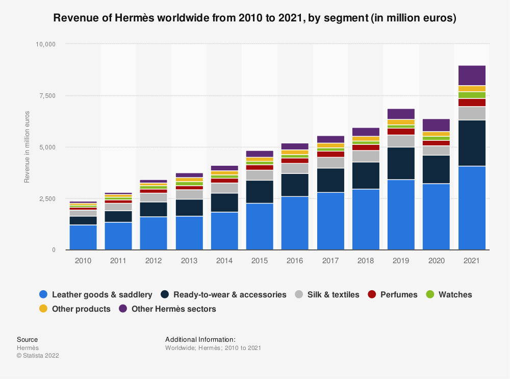 Statistic: Revenue of Hermès worldwide from 2010 to 2019, by segment (in million euros) | Statista
