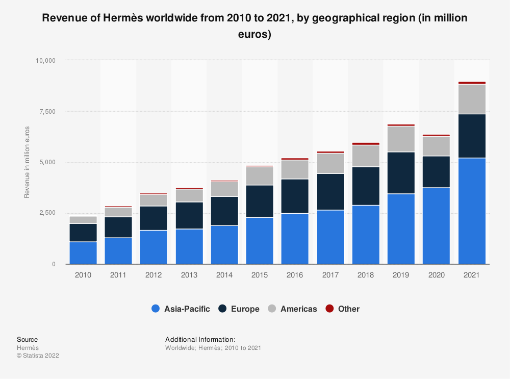 Statistic: Revenue of Hermès worldwide from 2010 to 2019, by geographical region (in million euros) | Statista
