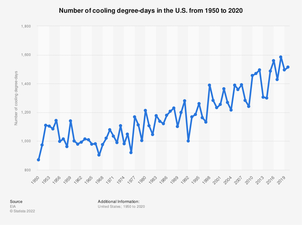 Statistic: Number of cooling degree-days in the U.S. from 1950 to 2018 | Statista