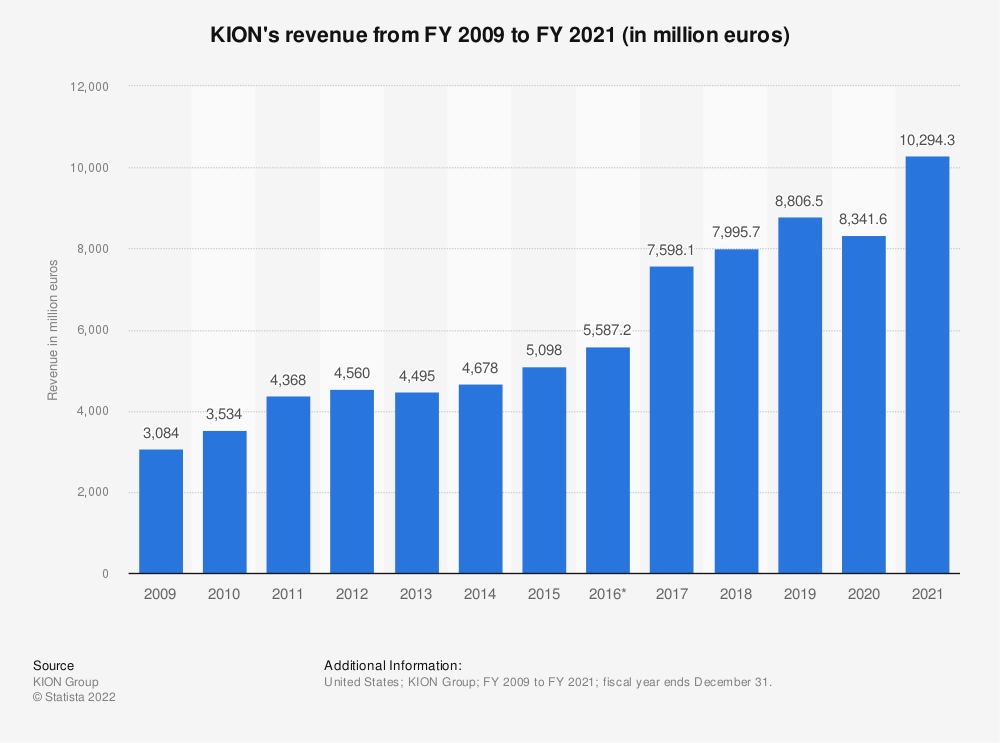 Statistic: KION's revenue from FY 2009 to FY 2018 (in million euros) | Statista