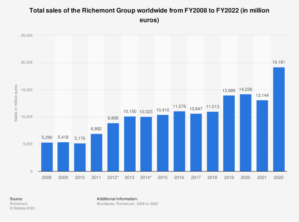 Statistic: Total sales of the Richemont Group worldwide from FY2008 to FY2020 (in million euros)* | Statista