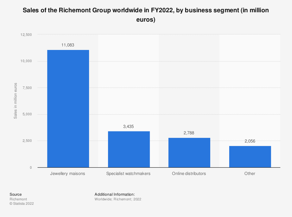 Statistic: Sales of the Richemont Group worldwide in FY2020, by business segment (in million euros)* | Statista