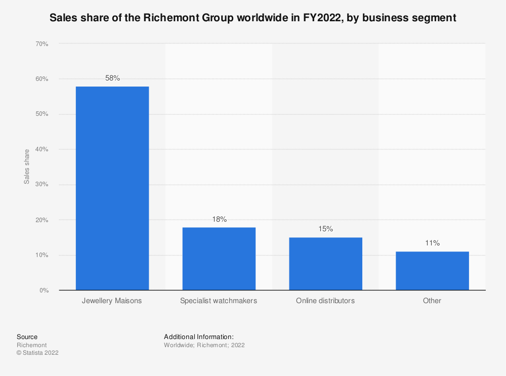 Statistic: Sales share of the Richemont Group worldwide in FY2019, by business segment* | Statista