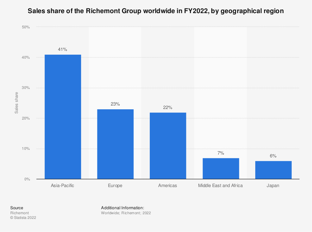 Statistic: Sales share of the Richemont Group worldwide in FY2019, by geographical region* | Statista