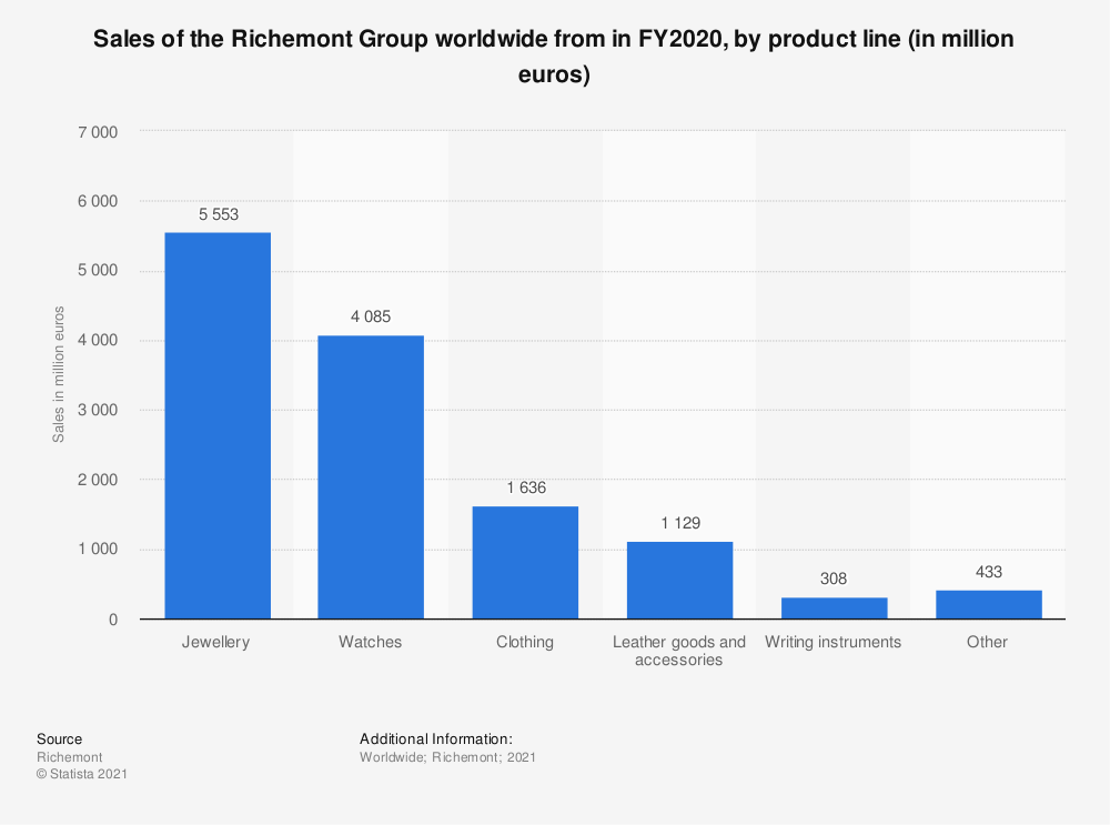 Statistic: Sales of the Richemont Group worldwide from in FY2019, by product line (in million euros) | Statista