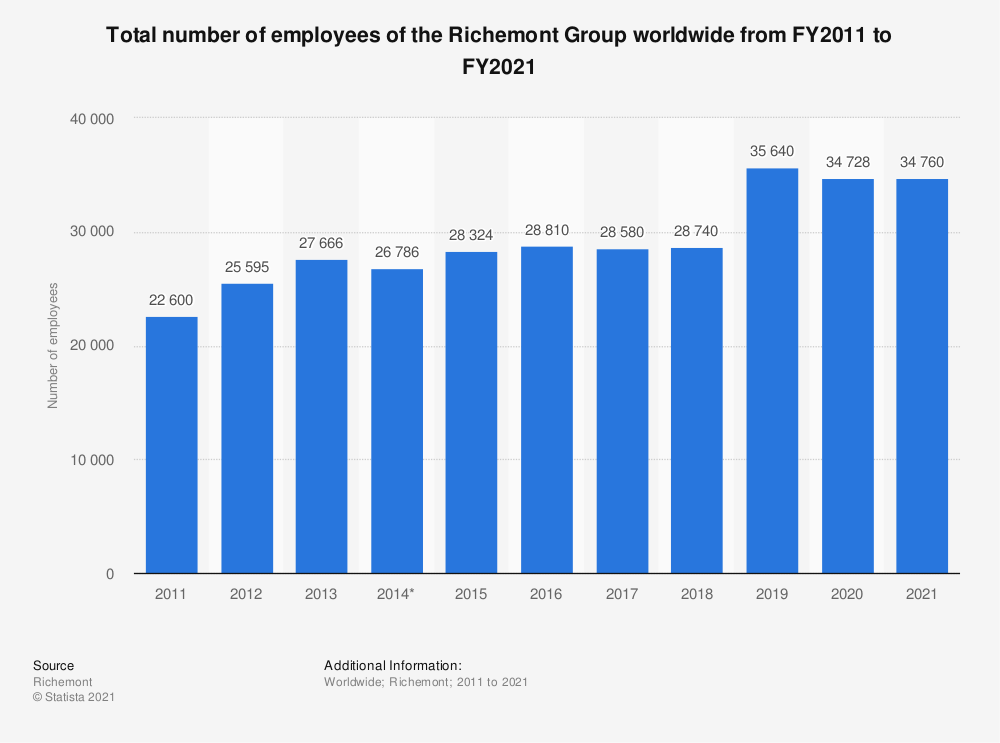Statistic: Total number of employees of the Richemont Group worldwide from FY2011 to FY2020 | Statista
