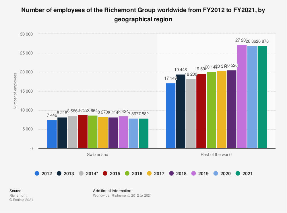 Statistic: Number of employees of the Richemont Group worldwide from FY2012 to FY2020, by geographical region | Statista