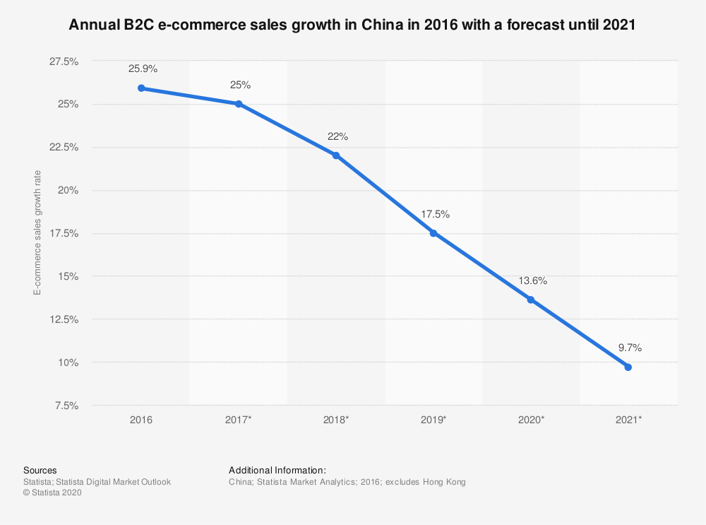 Statistic: Annual B2C e-commerce sales growth in China from 2016 to 2021 | Statista