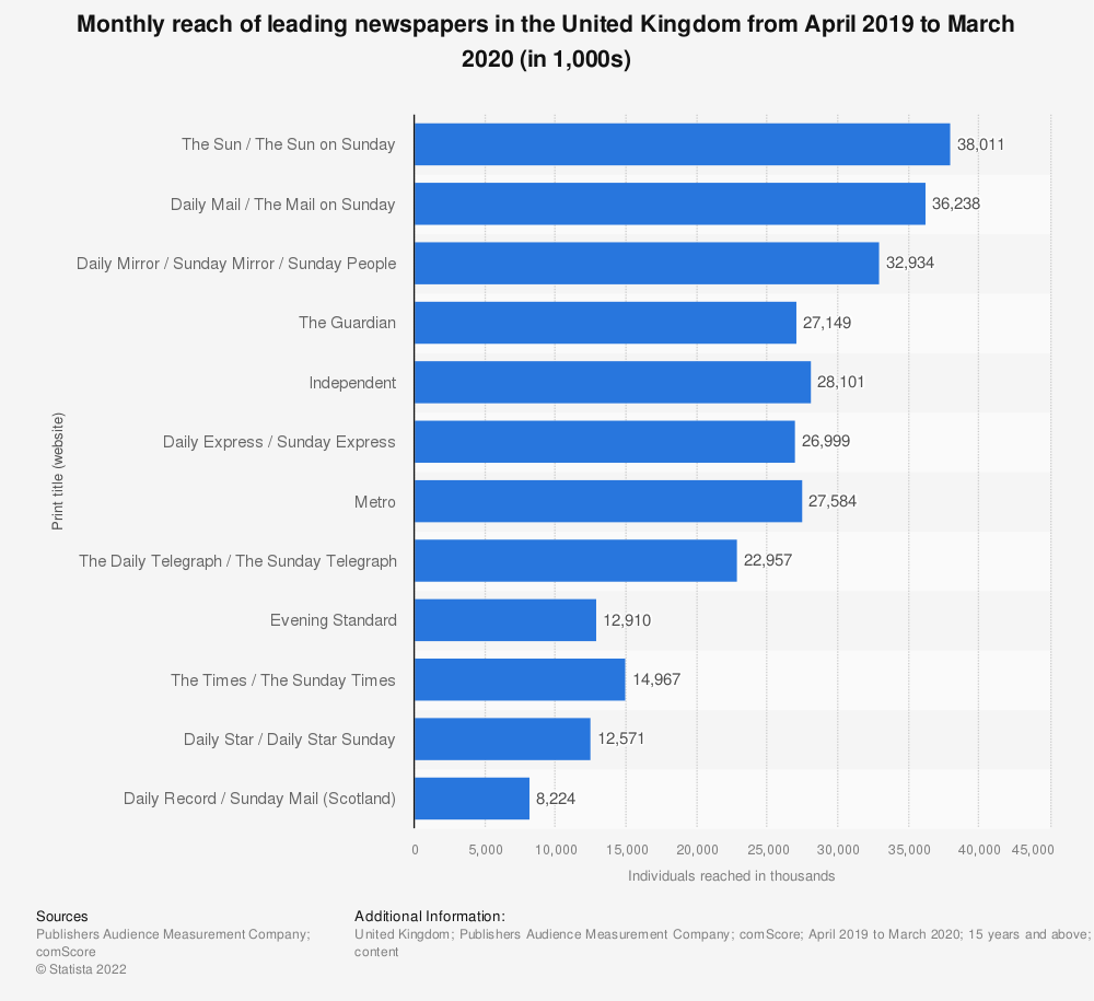 Statistic: Monthly reach of national newspapers and their websites in the United Kingdom (UK) from April 2016 to March 2017 (in 1,000 individuals) | Statista